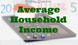 Average income by age, Average household income