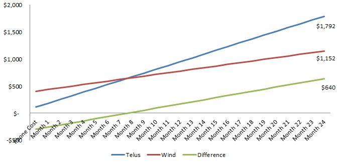 Telus vs. Wind